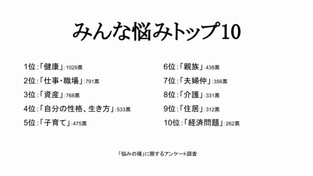 人間の悩みトップ10をジャンル分けしてみた結果の発表!